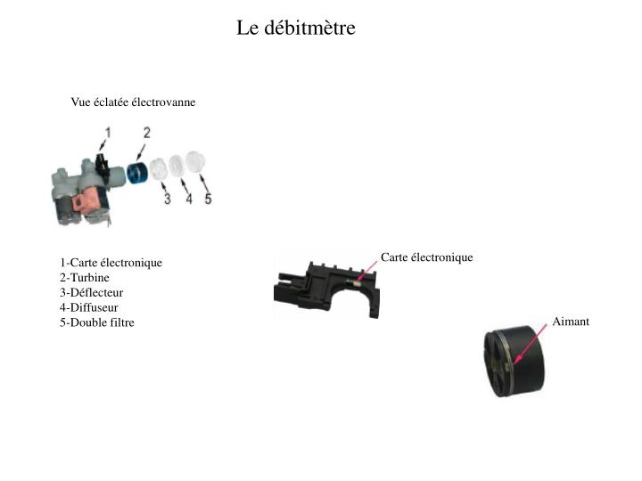 Le débitmètre