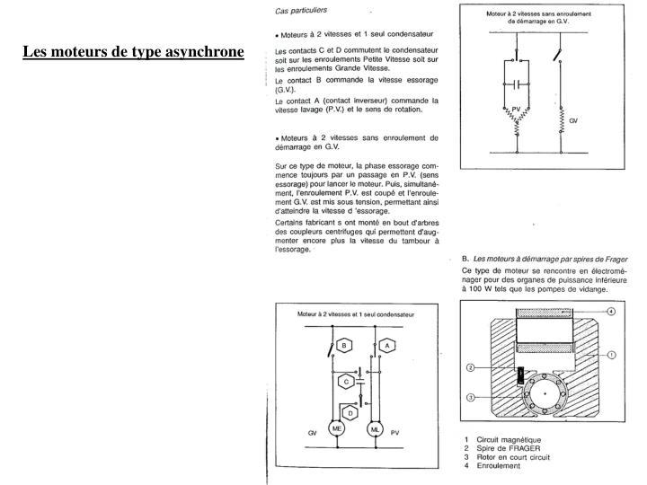 Les moteurs de type asynchrone