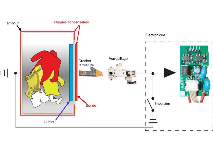 Plaques condensateur