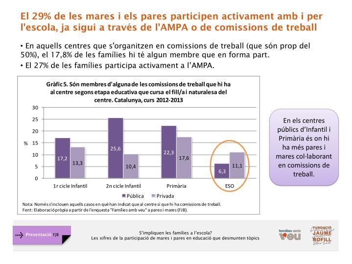 El 29% de les mares i els pares participen activament amb i per l'escola, ja sigui a través de l'AMPA o de comissions de treball