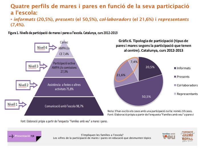Quatre perfils de mares i pares en funció de la seva participació a l'escola: