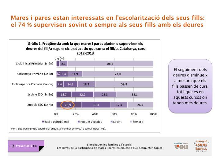Mares i pares estan interessats en l'escolarització dels seus fills: el 74 % supervisen sovint o sempre als seus fills amb els deures