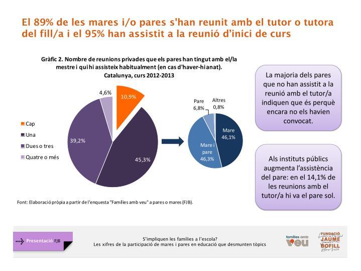 El 89% de les mares i/o pares s'han reunit amb el tutor o tutora del fill/a i el 95% han assistit a la reunió d'inici de curs