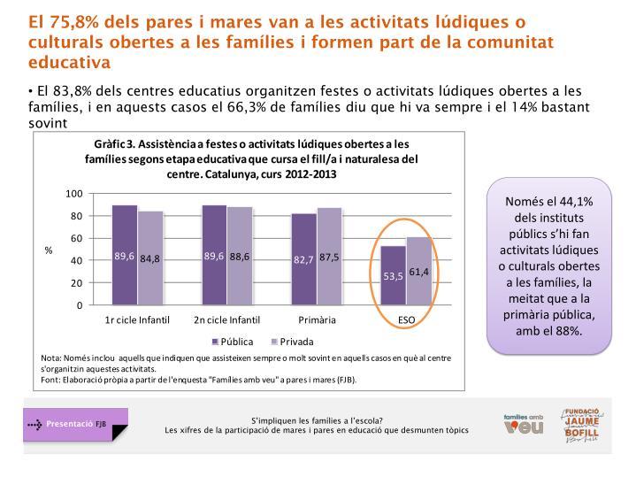El 75,8% dels pares i mares van a les activitats lúdiques o culturals obertes a les famílies i formen part de la comunitat educativa