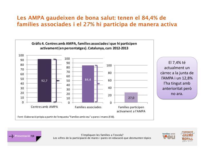 Les AMPA gaudeixen de bona salut: tenen el 84,4% de famílies associades i el 27% hi participa de manera activa