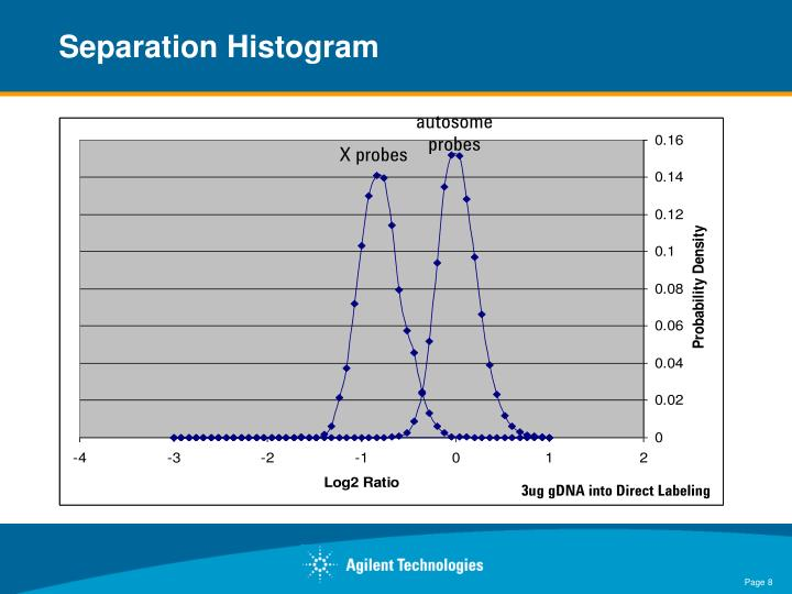 Separation Histogram