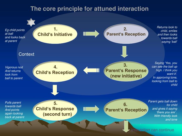The core principle for attuned interaction