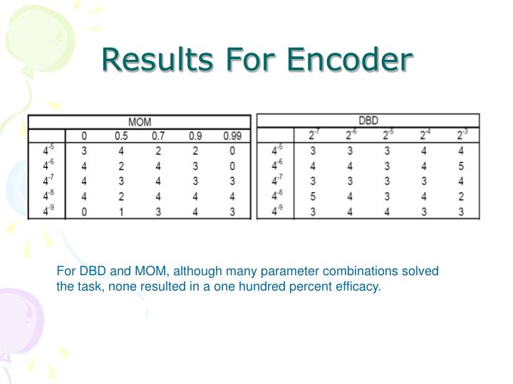 Results For Encoder