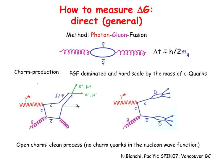 How to measure d g direct general