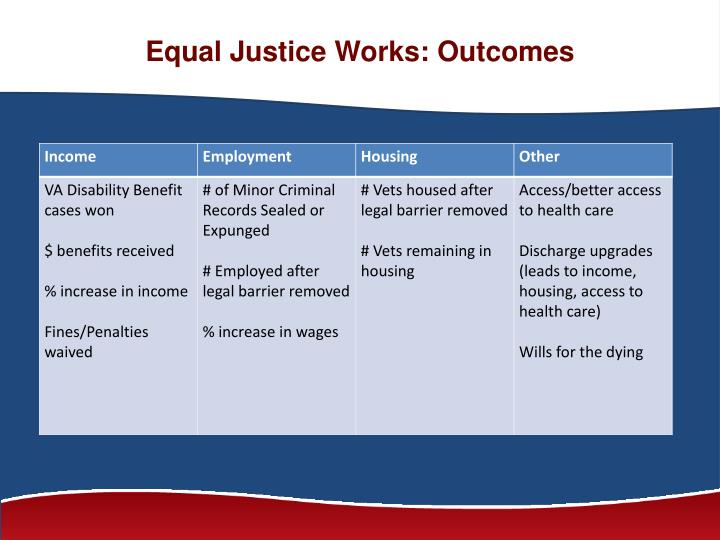 Equal Justice Works: Outcomes