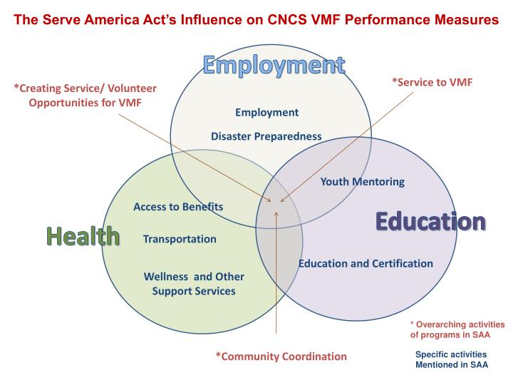 The Serve America Act's Influence on CNCS VMF Performance Measures