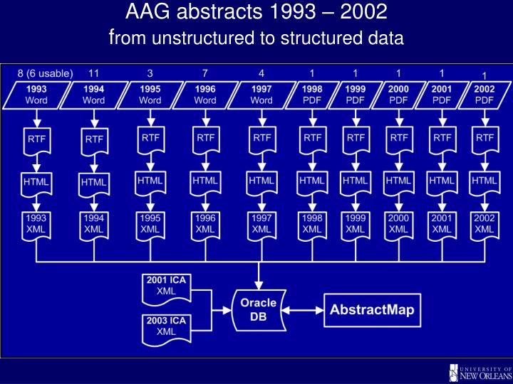 AAG abstracts 1993 – 2002