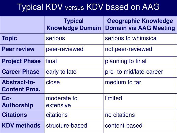 Typical KDV