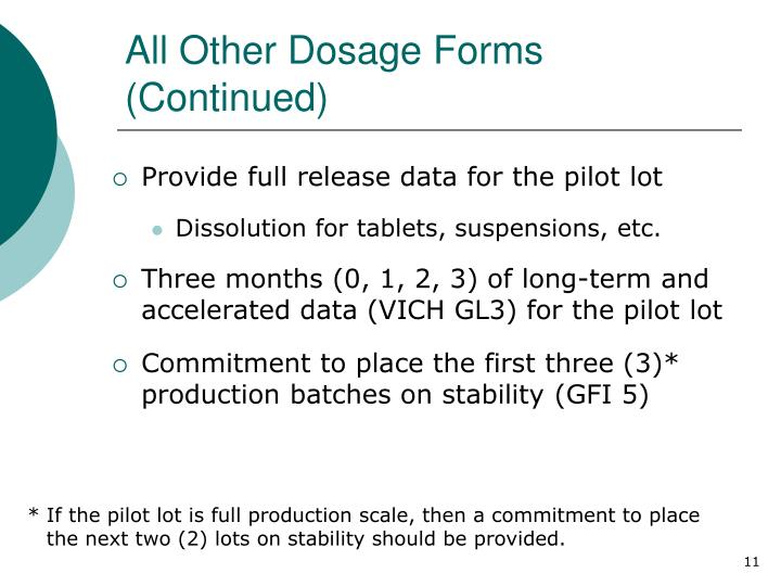 All Other Dosage Forms