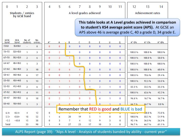 This table looks at A Level grades achieved in comparison to student's KS4 average point score (APS).