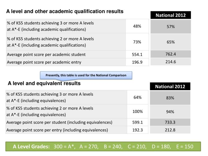 A level and other academic qualification results