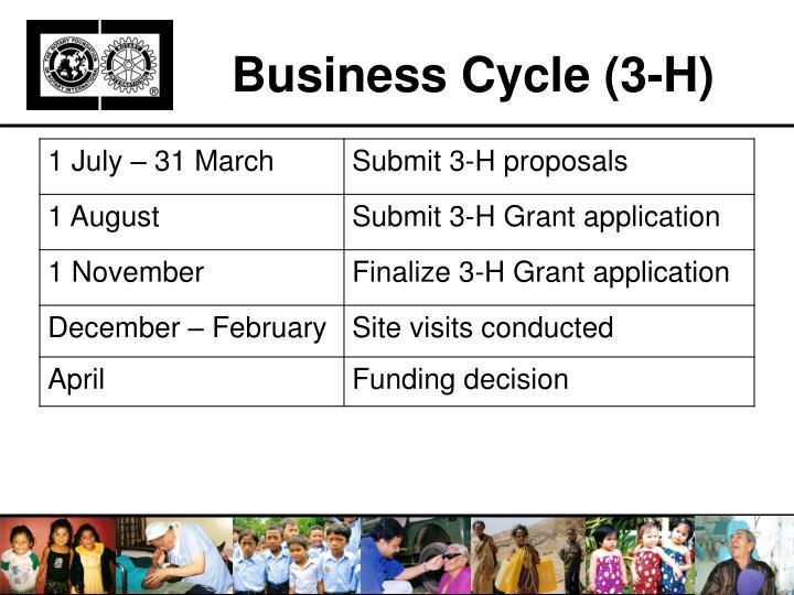 Business Cycle (3-H)