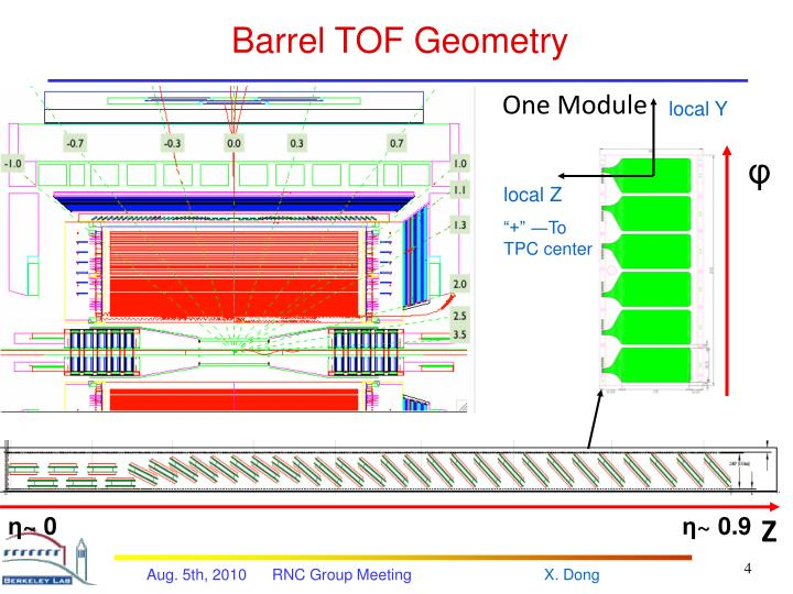 Barrel TOF Geometry