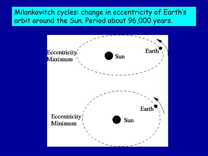 Milankovitch cycles: change in eccentricity of Earth's orbit around the Sun. Period about 96,000 years.