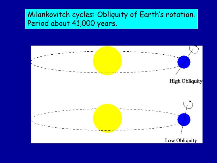 Milankovitch cycles: Obliquity of Earth's rotation.