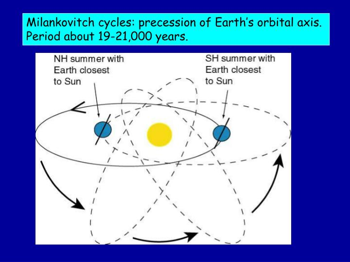 Milankovitch cycles: precession of Earth's orbital axis.