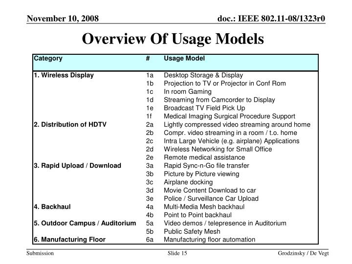 Overview Of Usage Models