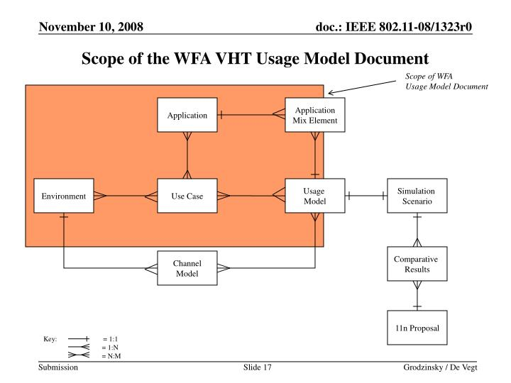 Scope of the WFA VHT Usage Model Document