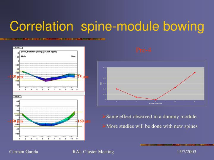 Correlation  spine-module bowing