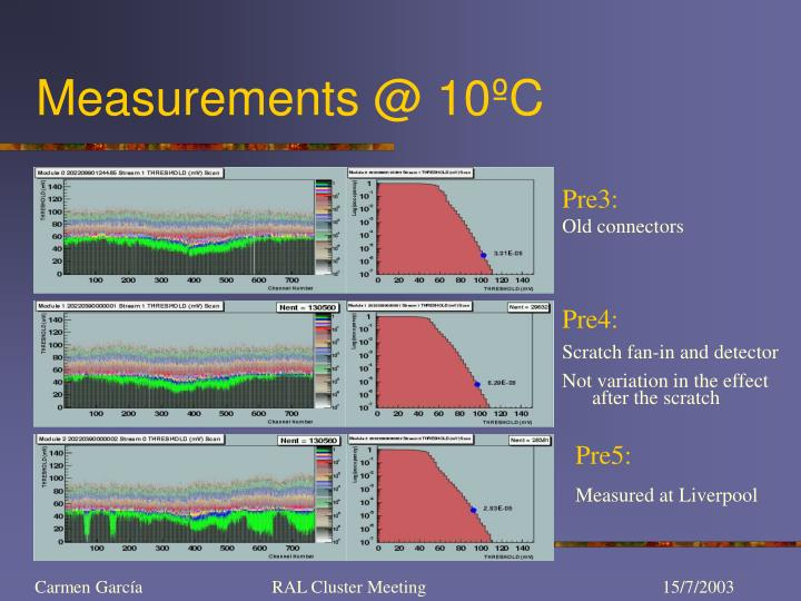 Measurements @ 10ºC
