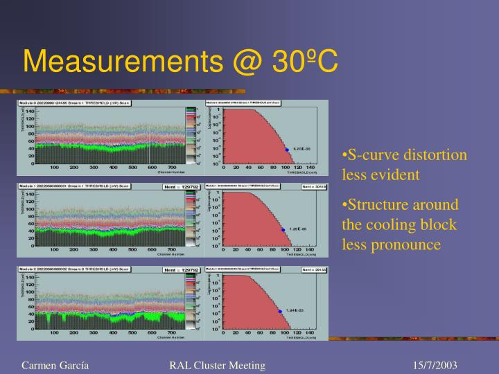 Measurements @ 30ºC