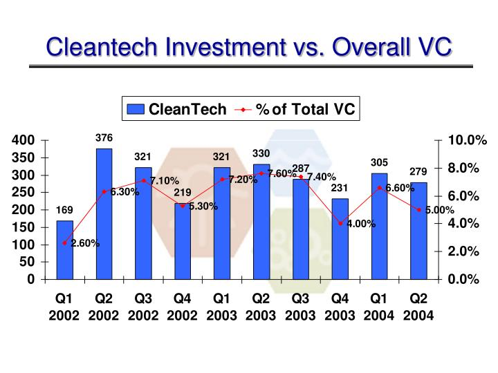 Cleantech Investment vs. Overall VC