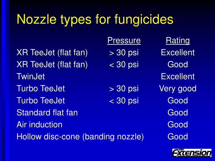 Nozzle types for fungicides