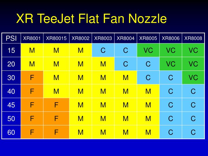 XR TeeJet Flat Fan Nozzle