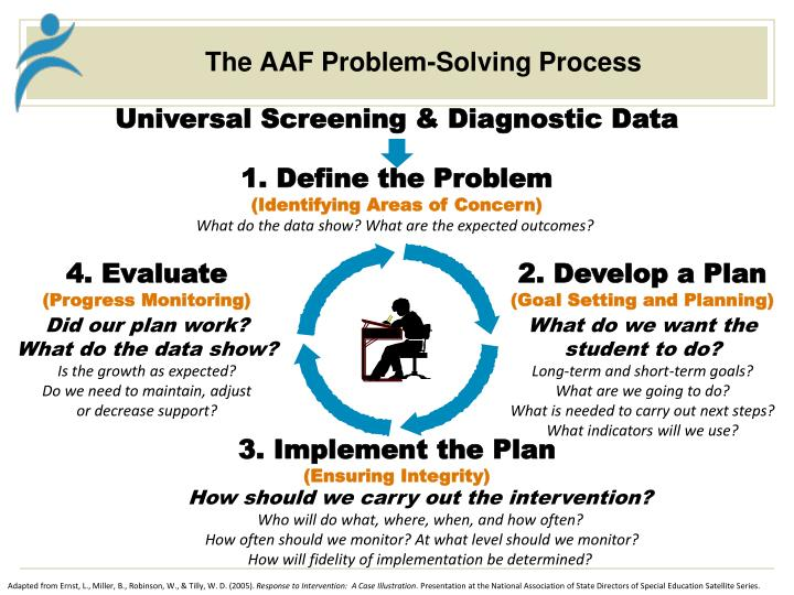 The AAF Problem-Solving Process