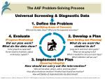 the aaf problem solving process