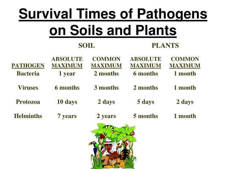 Survival Times of Pathogens