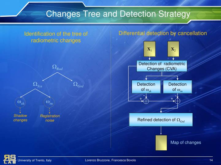 Changes Tree and Detection Strategy
