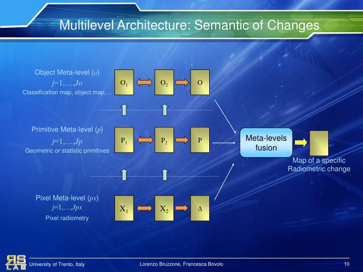 Multilevel Architecture: Semantic of Changes