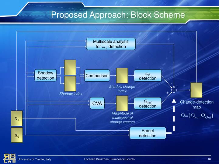 Proposed Approach: Block Scheme