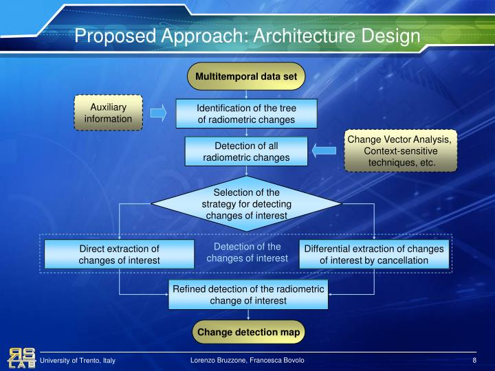 Proposed Approach: Architecture Design