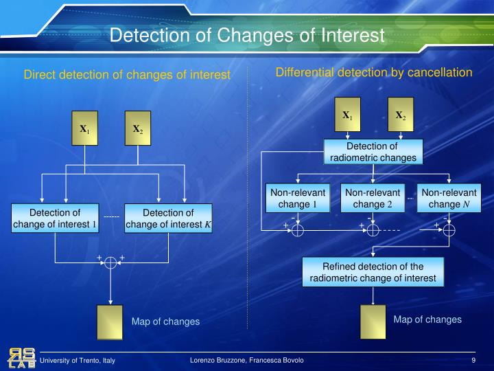 Detection of Changes of Interest