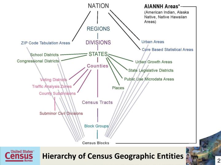 Hierarchy of Census Geographic Entities