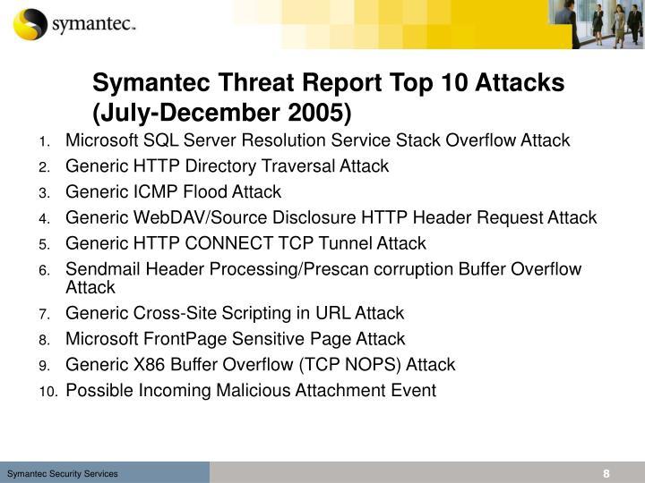 Symantec Threat Report Top 10 Attacks