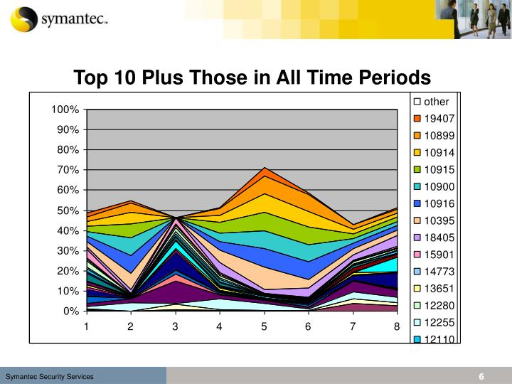 Top 10 Plus Those in All Time Periods