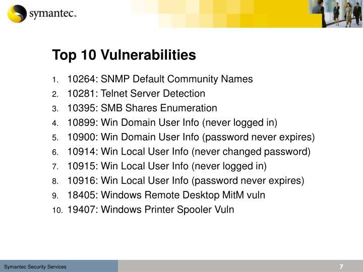 Top 10 Vulnerabilities