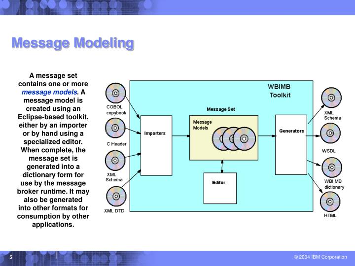 Message Modeling