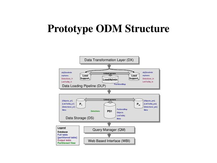 Prototype ODM Structure