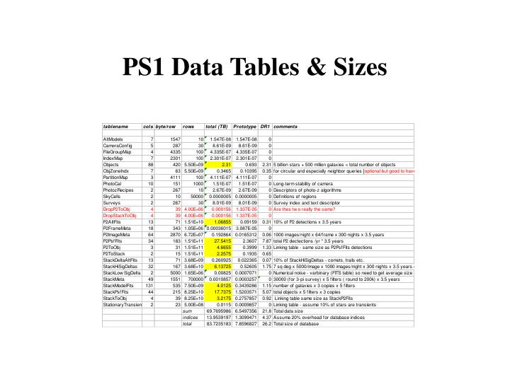 PS1 Data Tables & Sizes