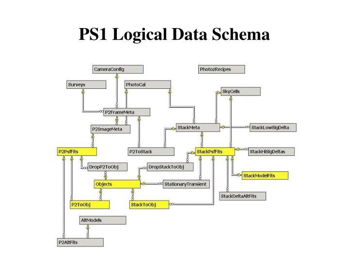 PS1 Logical Data Schema