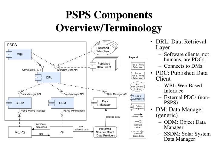 PSPS Components